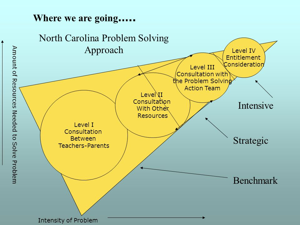 Level I Consultation Between Teachers-Parents Level II Consultation With Other Resources Intensity of Problem Amount of Resources Needed to Solve Problem Benchmark Strategic Intensive Level III Consultation with the Problem Solving Action Team Level IV Entitlement Consideration North Carolina Problem Solving Approach Where we are going …..