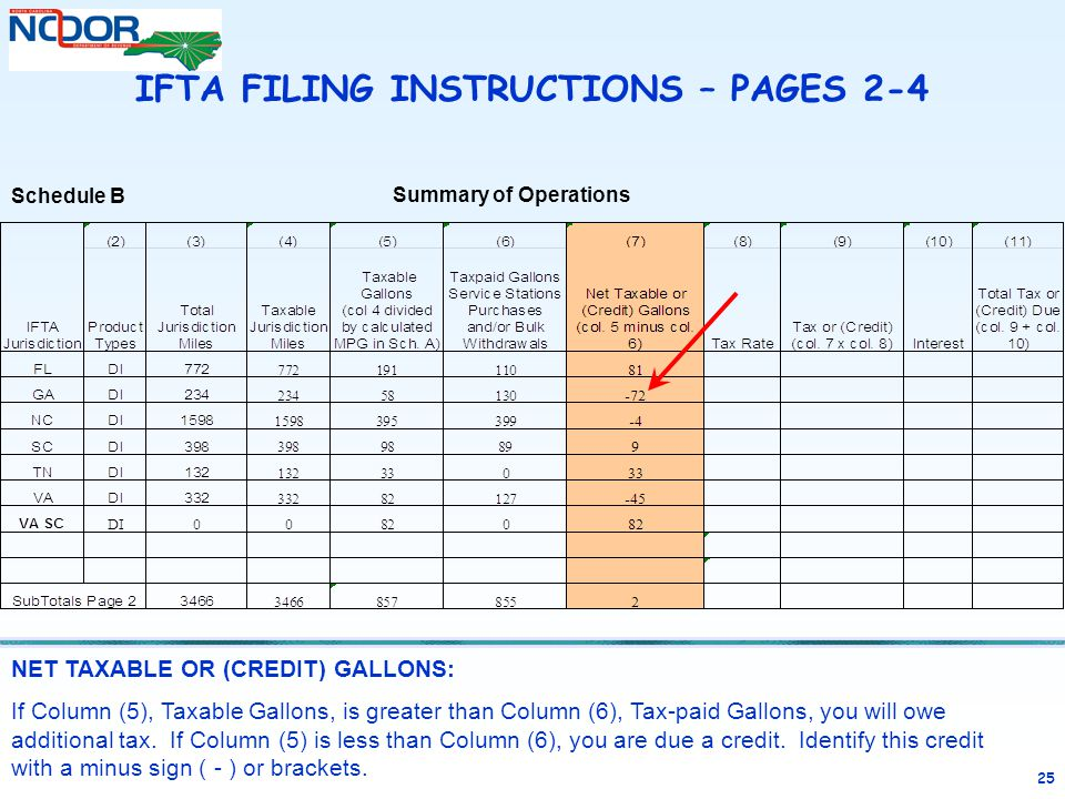 25 NET TAXABLE OR (CREDIT) GALLONS: If Column (5), Taxable Gallons, is greater than Column (6), Tax-paid Gallons, you will owe additional tax. If Colu