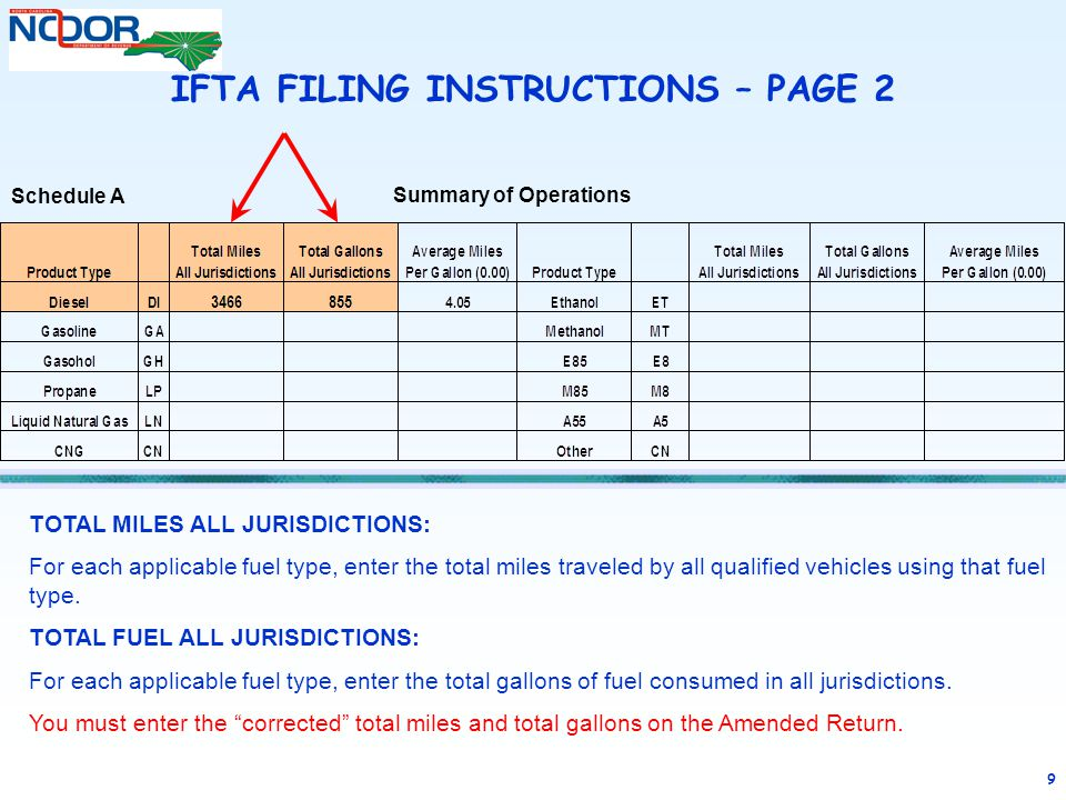 9 TOTAL MILES ALL JURISDICTIONS: For each applicable fuel type, enter the total miles traveled by all qualified vehicles using that fuel type. TOTAL F