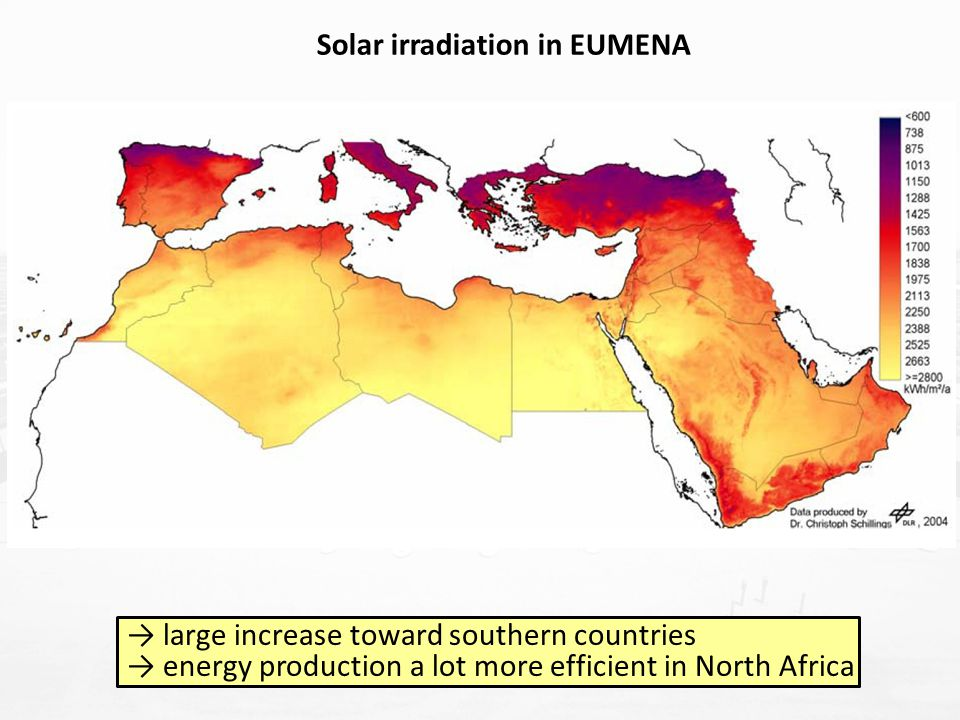 → large increase toward southern countries → energy production a lot more efficient in North Africa