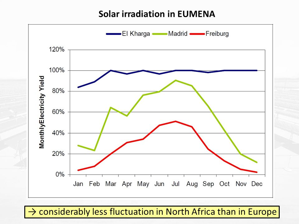 → considerably less fluctuation in North Africa than in Europe