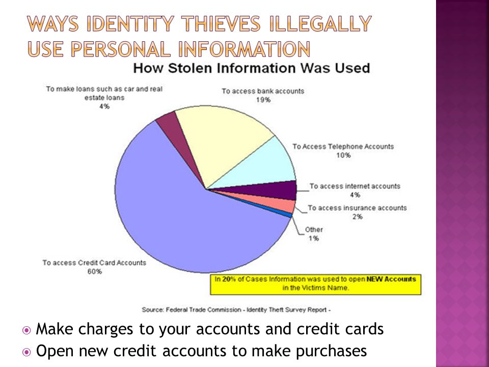  Make charges to your accounts and credit cards  Open new credit accounts to make purchases