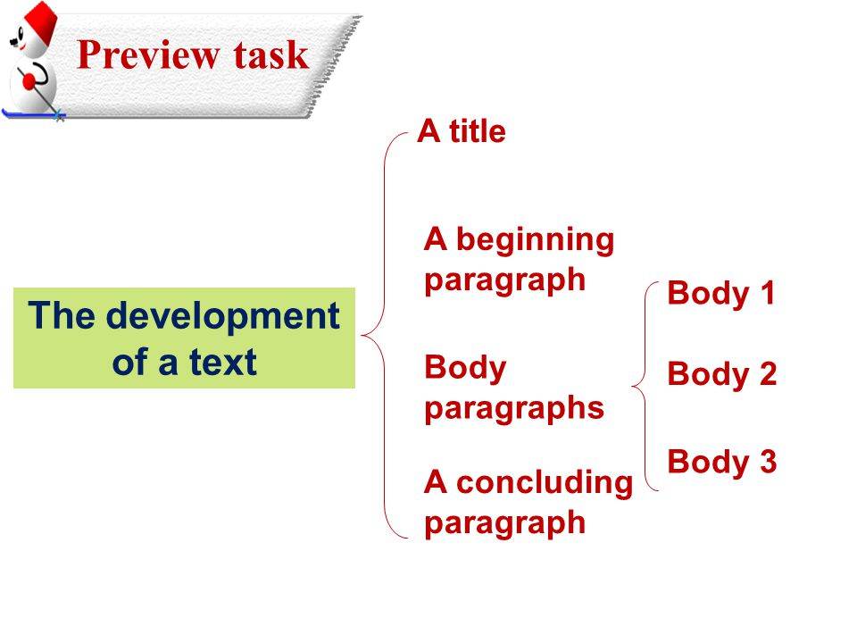 A title A beginning paragraph Body paragraphs A concluding paragraph The development of a text Body 1 Body 2 Body 3 Preview task