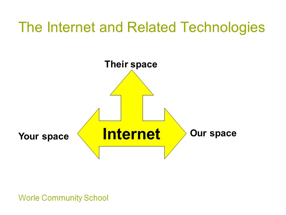 Worle Community School The Internet and Related Technologies Internet Their space Our space Your space