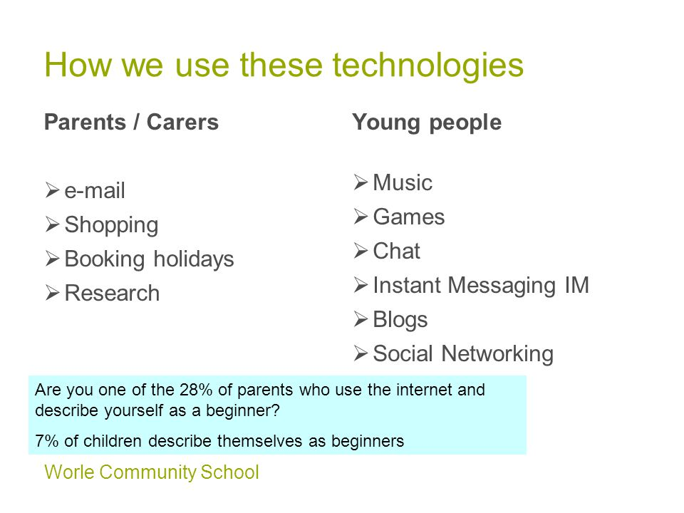 Worle Community School How we use these technologies Parents / Carers  e-mail  Shopping  Booking holidays  Research Young people  Music  Games  Chat  Instant Messaging IM  Blogs  Social Networking Are you one of the 28% of parents who use the internet and describe yourself as a beginner.