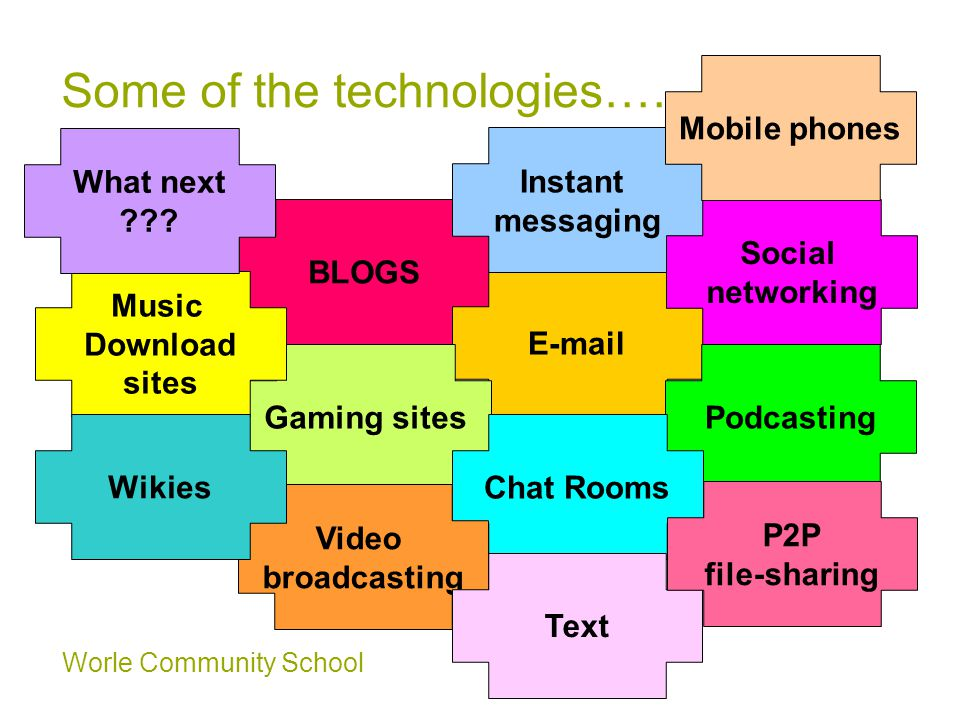 Worle Community School Some of the technologies…… BLOGS E-mail Podcasting Instant messaging Gaming sites Social networking Chat Rooms Mobile phones Video broadcasting Music Download sites Wikies What next .
