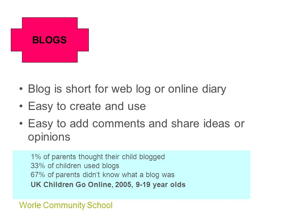 Worle Community School Blog is short for web log or online diary Easy to create and use Easy to add comments and share ideas or opinions BLOGS 1% of parents thought their child blogged 33% of children used blogs 67% of parents didn't know what a blog was UK Children Go Online, 2005, 9-19 year olds