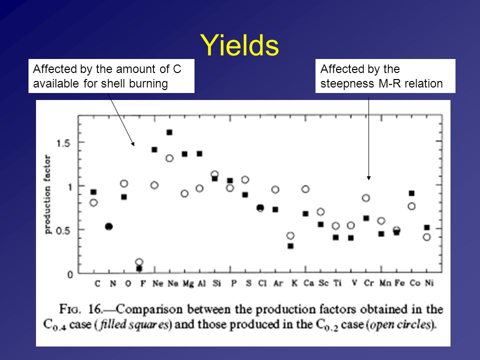 Yields Affected by the steepness M-R relation Affected by the amount of C available for shell burning