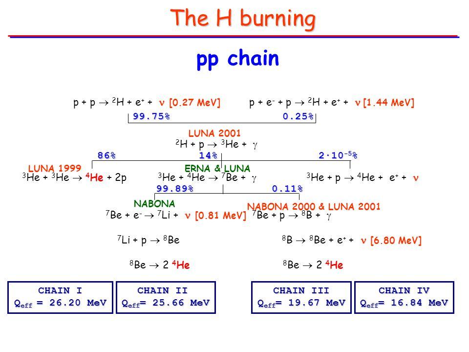 The H burning  p + p  2 H + e + + [0.27 MeV] p + e - + p  2 H + e + +  [1.44 MeV] 2 H + p  3 He +  3 He + 3 He  4 He + 2p 3 He + 4 He  7 Be +  3 He + p  4 He + e + + 7 Be + e -  7 Li + [0.81 MeV] 7 Be + p  8 B +  7 Li + p  8 Be 8 B  8 Be + e + + [6.80 MeV] 8 Be  2 4 He 8 Be  2 4 He 99.75%0.25% 86%14% 99.89%0.11% CHAIN III Q eff = 19.67 MeV CHAIN II Q eff = 25.66 MeV CHAIN I Q eff = 26.20 MeV CHAIN IV Q eff = 16.84 MeV pp chain 2·10 -5 % LUNA 2001 LUNA 1999 NABONA 2000 & LUNA 2001 ERNA & LUNA NABONA