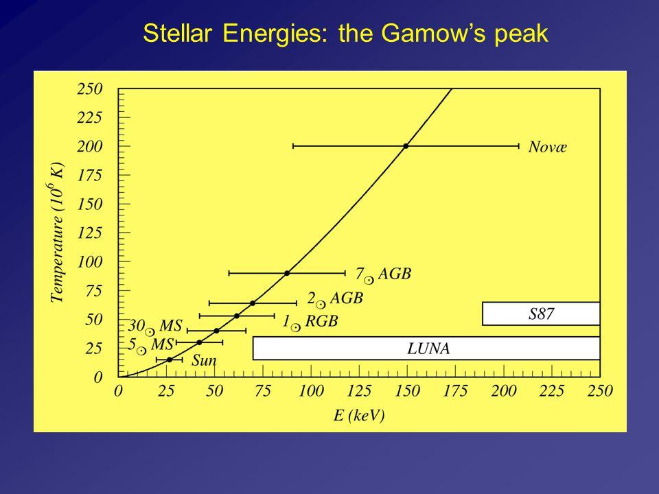 Stellar Energies: the Gamow's peak