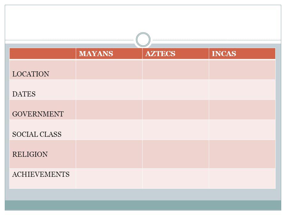 MAYANSAZTECSINCAS LOCATION DATES GOVERNMENT SOCIAL CLASS RELIGION ACHIEVEMENTS
