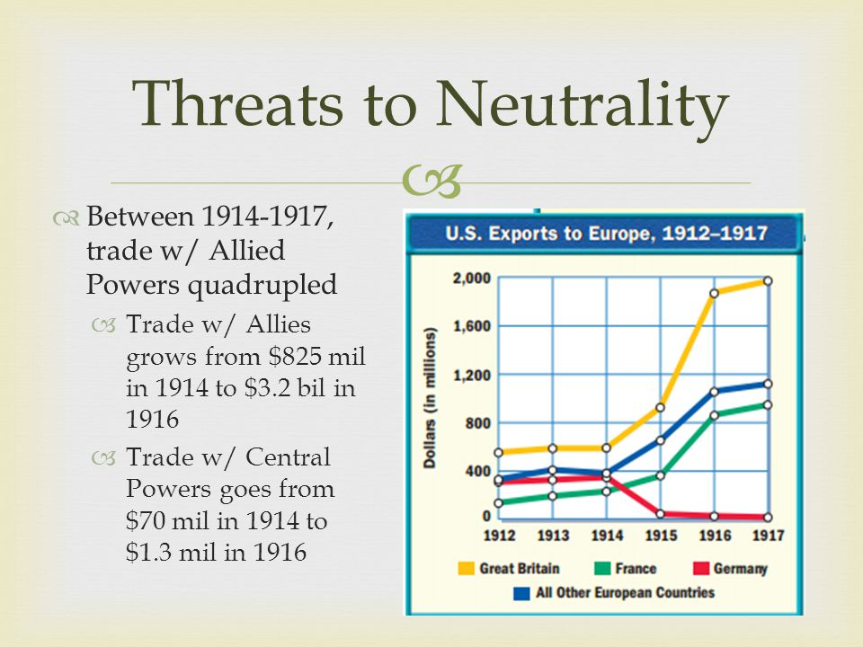   Between 1914-1917, trade w/ Allied Powers quadrupled  Trade w/ Allies grows from $825 mil in 1914 to $3.2 bil in 1916  Trade w/ Central Powers goes from $70 mil in 1914 to $1.3 mil in 1916 Threats to Neutrality