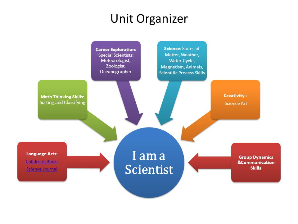 Unit Organizer I am a Scientist Language Arts: Children's Books Science Journal Math Thinking Skills: Sorting and Classifying Career Exploration: Special Scientists: Meteorologist, Zoologist, Oceanographer Science: States of Matter, Weather, Water Cycle, Magnetism, Animals, Scientific Process Skills Creativity : Science Art Group Dynamics &Communication Skills