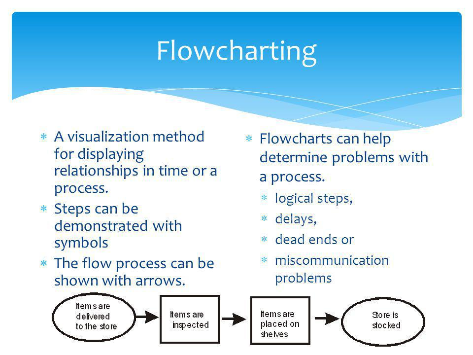 Flowcharting  A visualization method for displaying relationships in time or a process.
