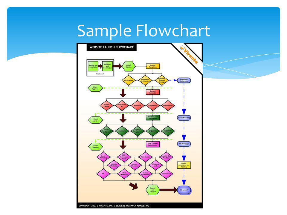 Sample Flowchart