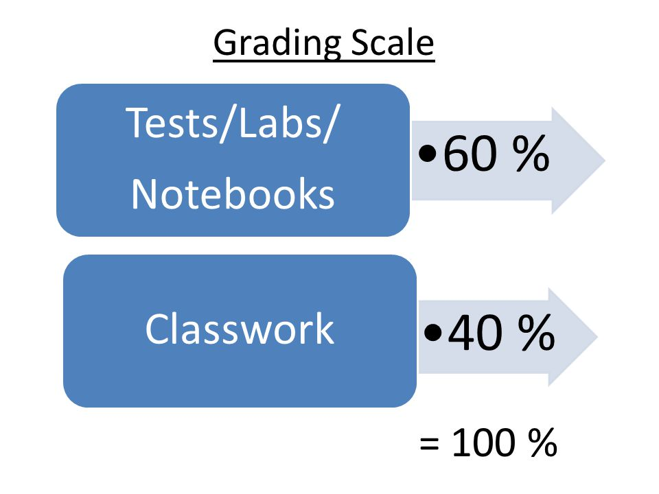 Grading Scale 60 % Tests/Labs/ Notebooks 40 % Classwork = 100 %
