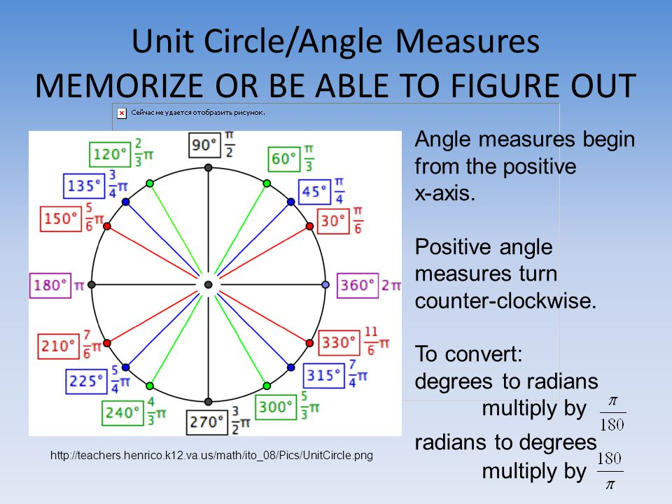 Unit Circle/Angle Measures MEMORIZE OR BE ABLE TO FIGURE OUT Angle measures begin from the positive x-axis.