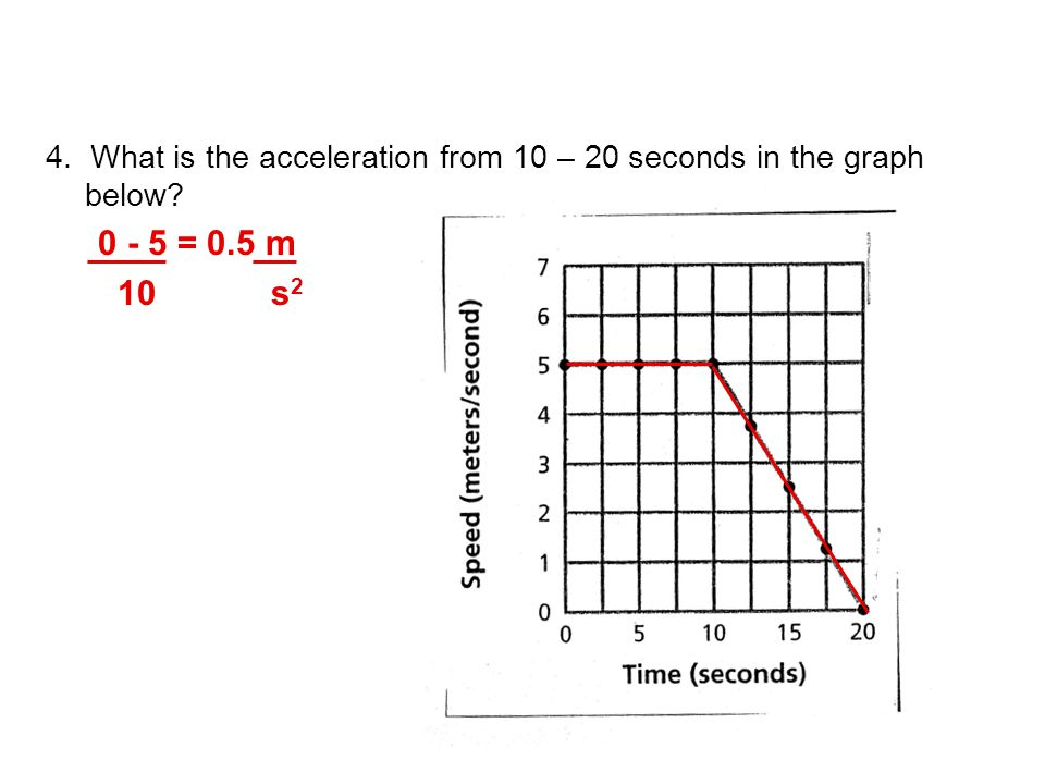 4. What is the acceleration from 10 – 20 seconds in the graph below? 0 - 5 = 0.5 m 10 s 2