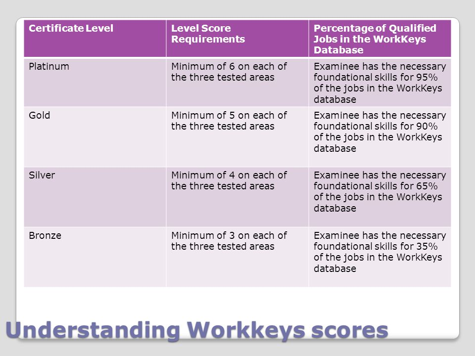 Understanding Workkeys scores Certificate LevelLevel Score Requirements Percentage of Qualified Jobs in the WorkKeys Database PlatinumMinimum of 6 on each of the three tested areas Examinee has the necessary foundational skills for 95% of the jobs in the WorkKeys database GoldMinimum of 5 on each of the three tested areas Examinee has the necessary foundational skills for 90% of the jobs in the WorkKeys database SilverMinimum of 4 on each of the three tested areas Examinee has the necessary foundational skills for 65% of the jobs in the WorkKeys database BronzeMinimum of 3 on each of the three tested areas Examinee has the necessary foundational skills for 35% of the jobs in the WorkKeys database
