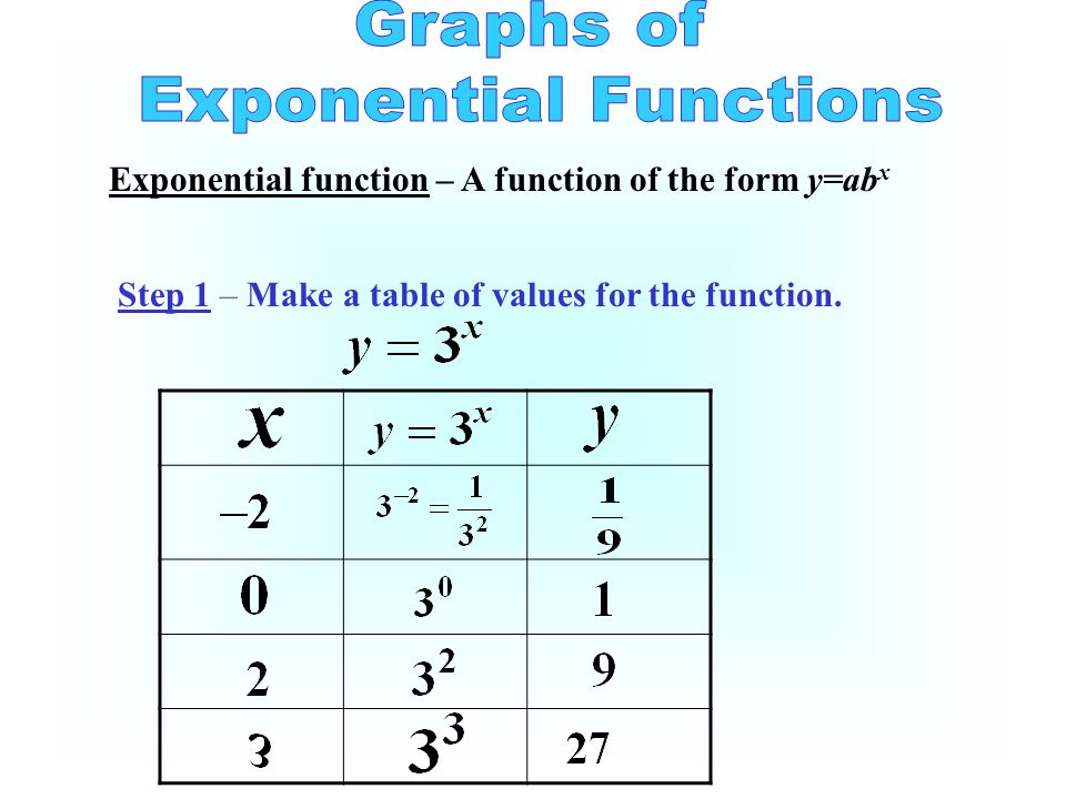 Exponential function – A of the form y=ab x Step 1 – Make a table of values for the function.