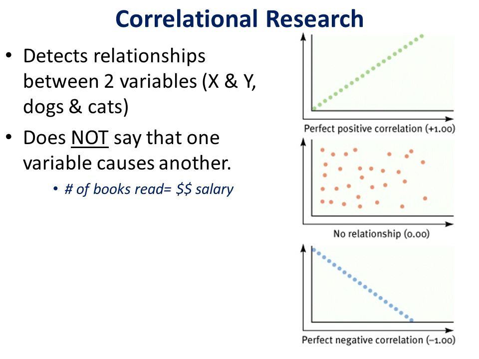Correlational Research Detects relationships between 2 variables (X & Y, dogs & cats) Does NOT say that one variable causes another.