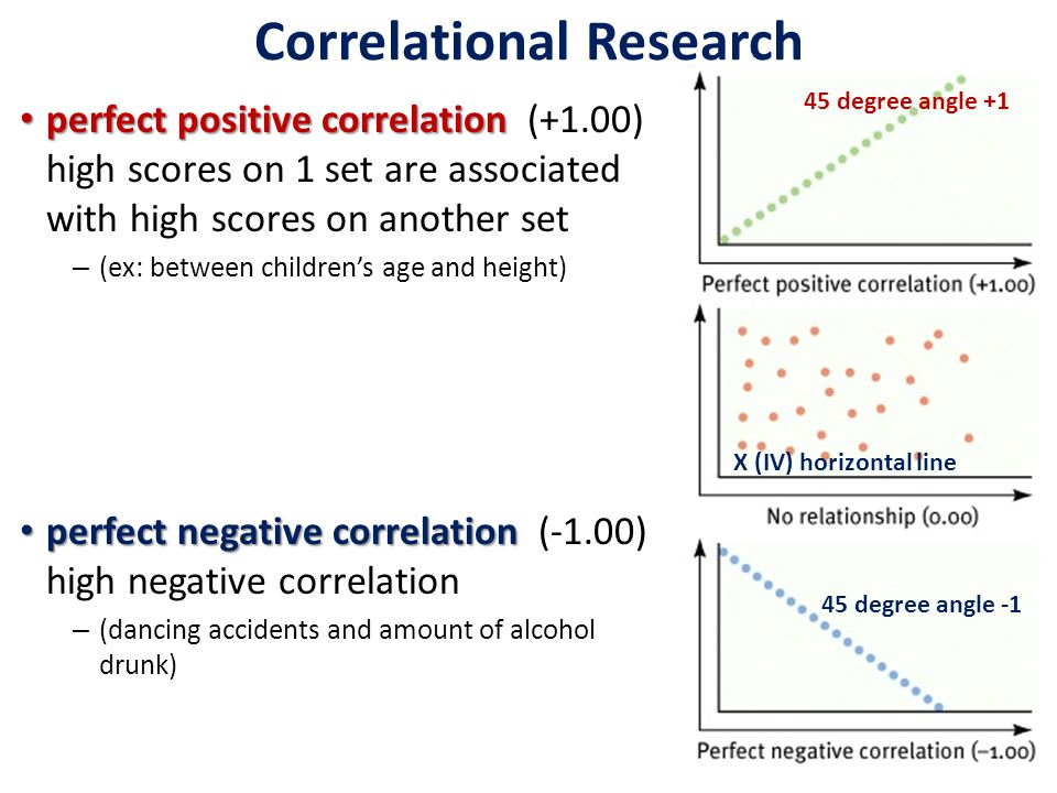 Correlational Research perfect positive correlation perfect positive correlation (+1.00) high scores on 1 set are associated with high scores on another set – (ex: between children's age and height) perfect negative correlation perfect negative correlation (-1.00) high negative correlation – (dancing accidents and amount of alcohol drunk) 45 degree angle +1 45 degree angle -1 X (IV) horizontal line