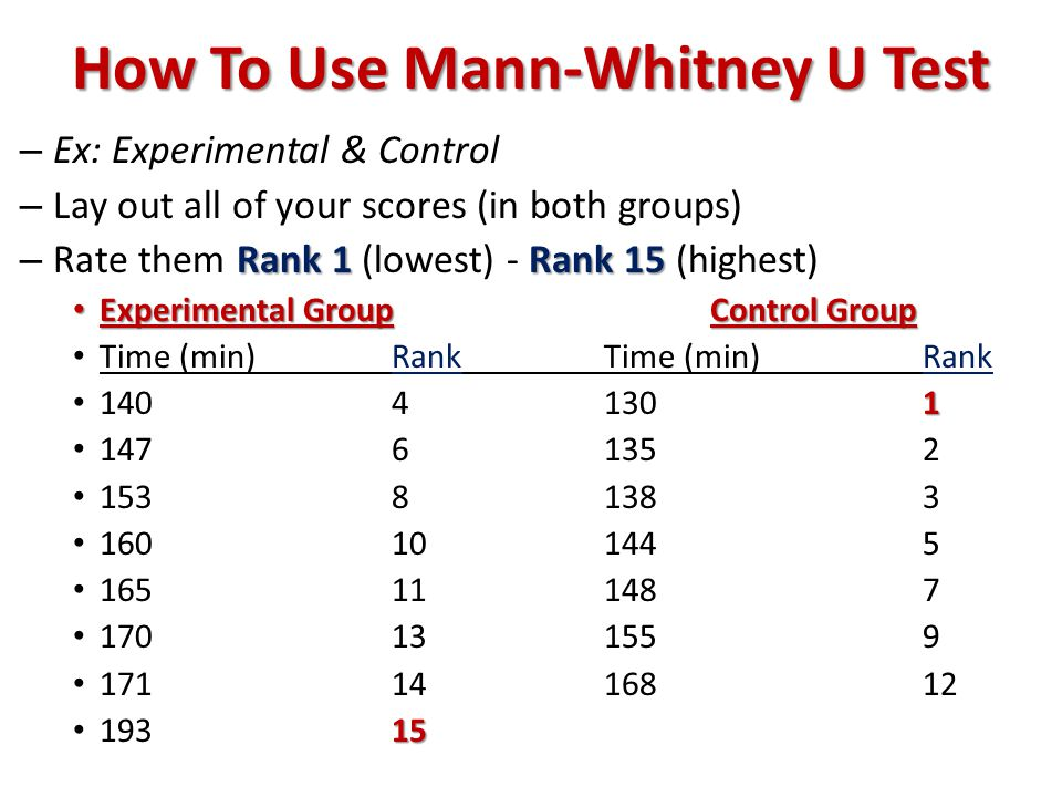 How To Use Mann-Whitney U Test – Ex: Experimental & Control – Lay out all of your scores (in both groups) Rank 1Rank 15 – Rate them Rank 1 (lowest) - Rank 15 (highest) Experimental GroupControl Group Experimental GroupControl Group Time (min)RankTime (min)Rank 1 14041301 14761352 15381383 160101445 165111487 170131559 1711416812 15 19315