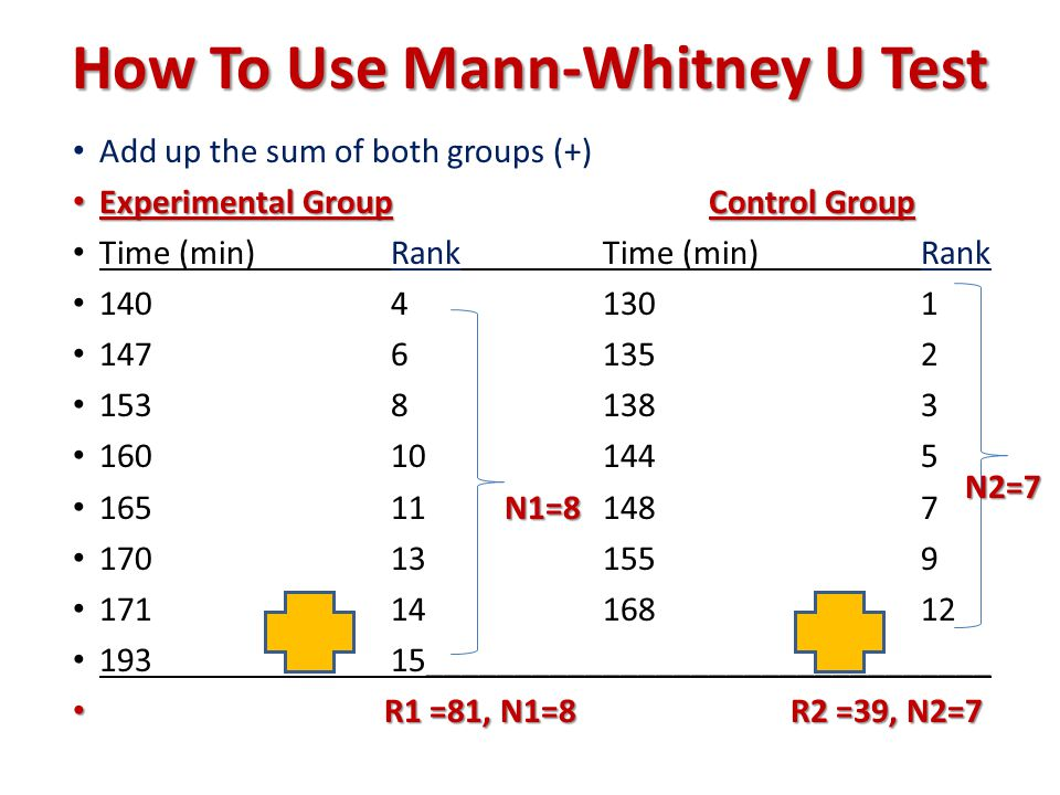 How To Use Mann-Whitney U Test Add up the sum of both groups (+) Experimental GroupControl Group Experimental GroupControl Group Time (min)RankTime (min)Rank 14041301 14761352 15381383 160101445 N1=8 16511 N1=8 1487 170131559 1711416812 19315________________________________ R1 =81, N1=8 R2 =39, N2=7 R1 =81, N1=8 R2 =39, N2=7 N2=7