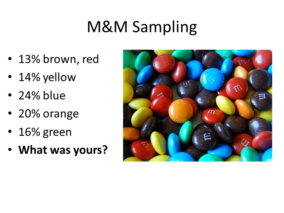 M&M Sampling 13% brown, red 14% yellow 24% blue 20% orange 16% green What was yours?