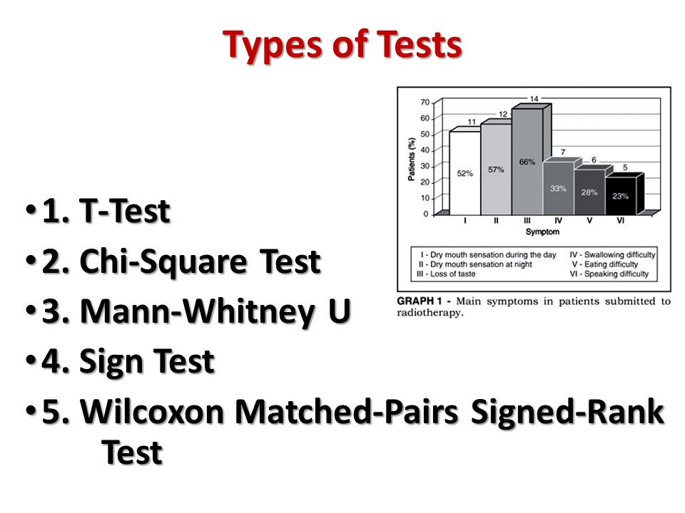 Types of Tests 1. T-Test 1. T-Test 2. Chi-Square Test 2. Chi-Square Test 3. Mann-Whitney U 3. Mann-Whitney U 4. Sign Test 4. Sign Test 5. Wilcoxon Mat