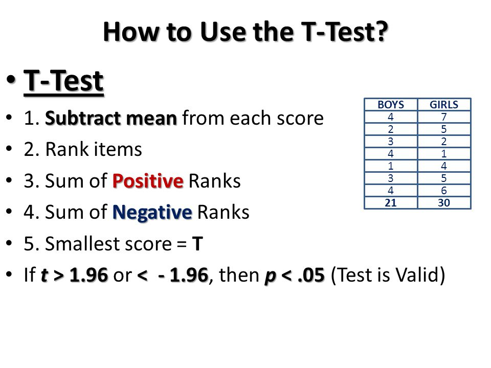 How to Use the T-Test? T-Test T-Test Subtractmean 1. Subtract mean from each score 2. Rank items Positive 3. Sum of Positive Ranks Negative 4. Sum of