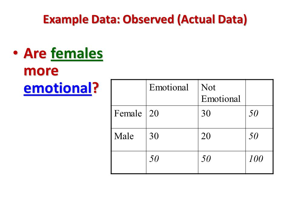 Example Data: Observed (Actual Data) Are females more emotional? Are females more emotional? EmotionalNot Emotional Female203050 Male302050 100