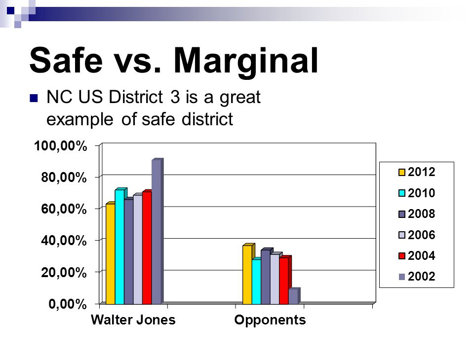 Safe vs. Marginal NC US District 3 is a great example of safe district