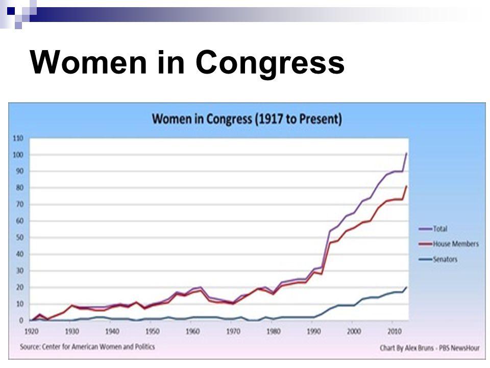 89 th Congress 1965-66 113 th Congress 2013-2014