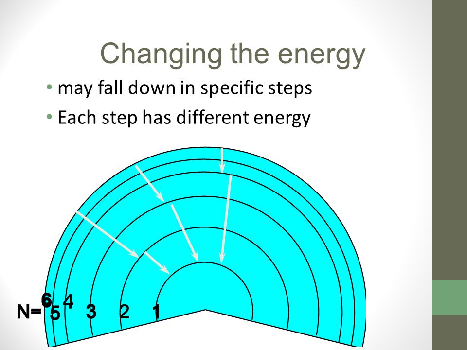 may fall down in specific steps Each step has different energy Changing the energy