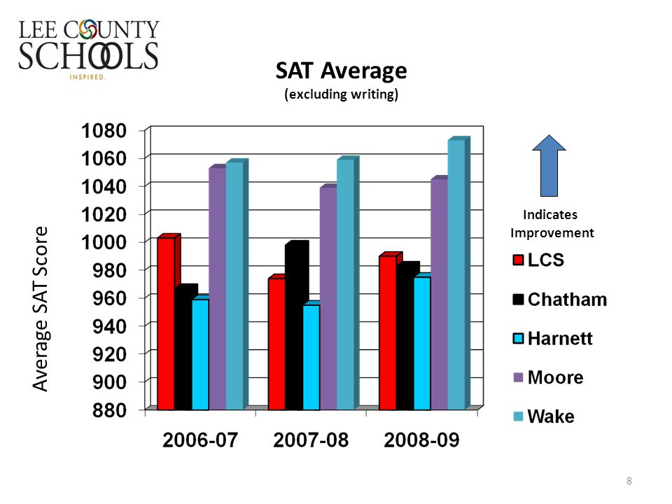 SAT Average (excluding writing) 8 Indicates Improvement Average SAT Score