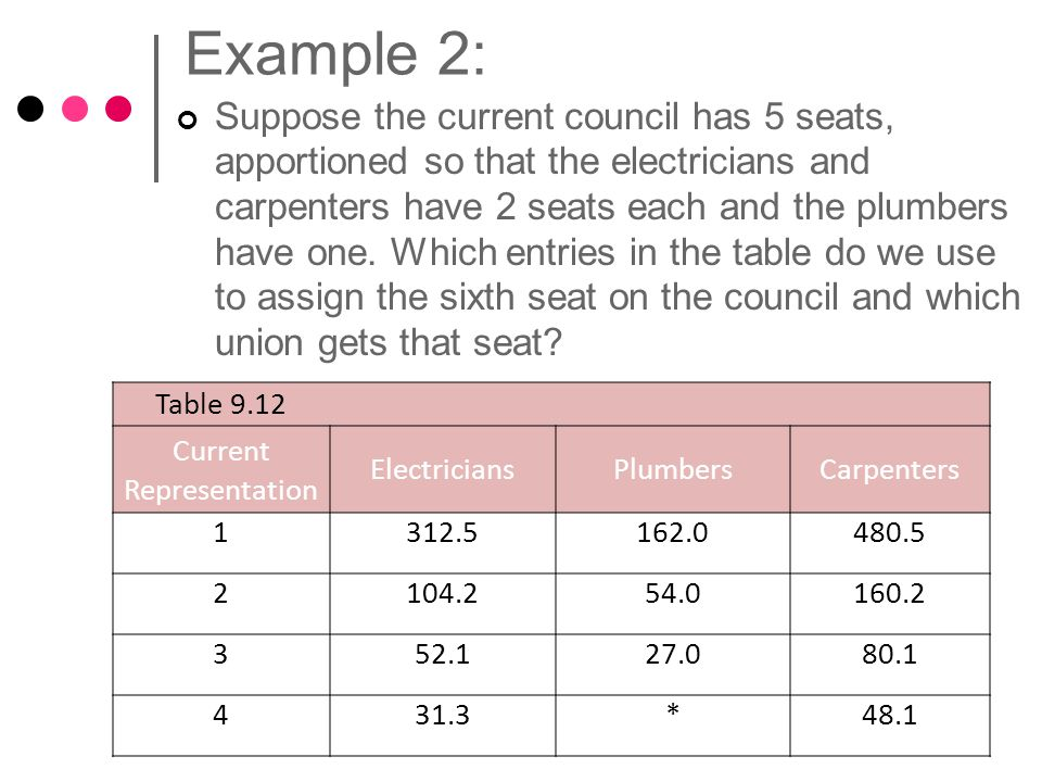 Example 2: Suppose the current council has 5 seats, apportioned so that the electricians and carpenters have 2 seats each and the plumbers have one.