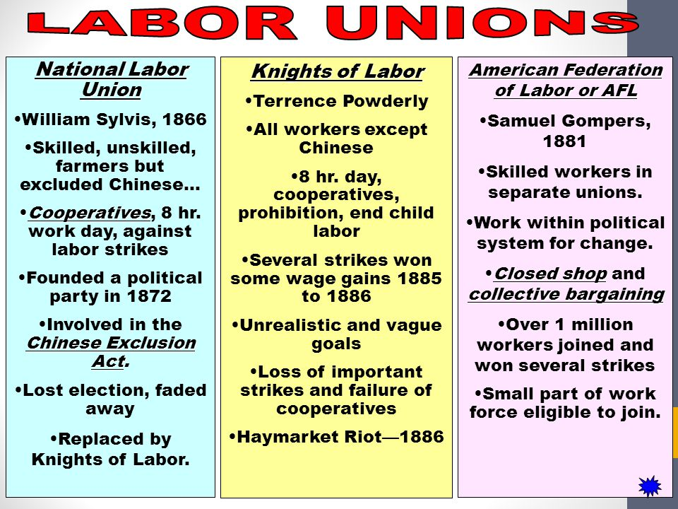 National Labor Union William Sylvis, 1866 Skilled, unskilled, farmers but excluded Chinese… CooperativesCooperatives, 8 hr. work day, against labor st