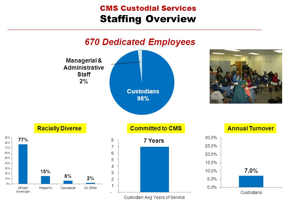 CMS Custodial Services Staffing Overview 670 Dedicated Employees Racially Diverse Managerial & Administrative Staff 2% Custodians 98% Committed to CMS 7 Years Annual Turnover