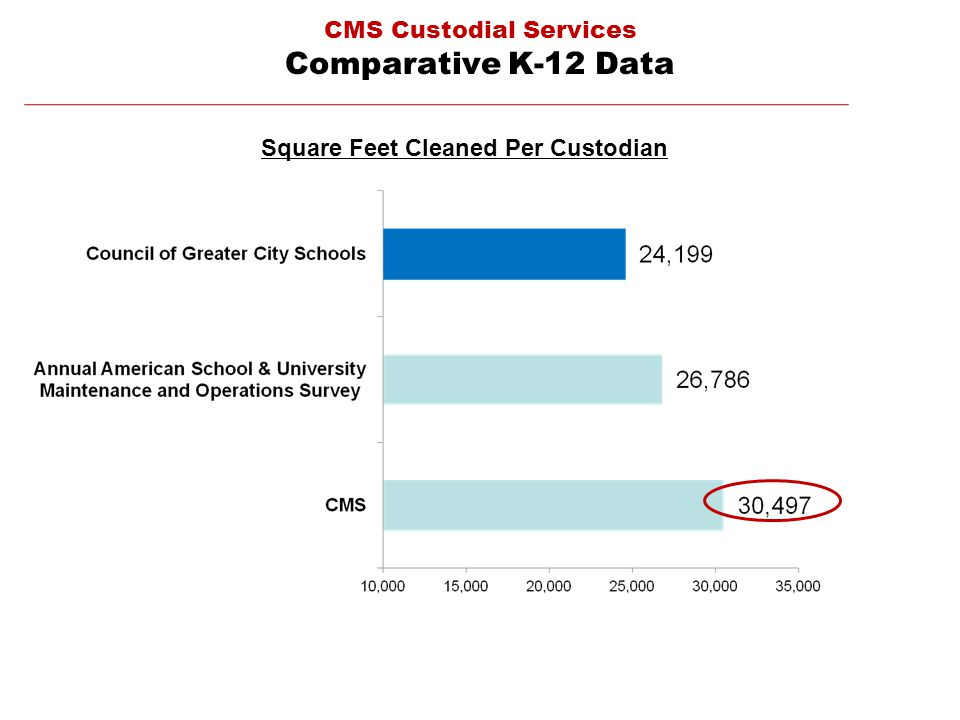 Square Feet Cleaned Per Custodian CMS Custodial Services Comparative K-12 Data