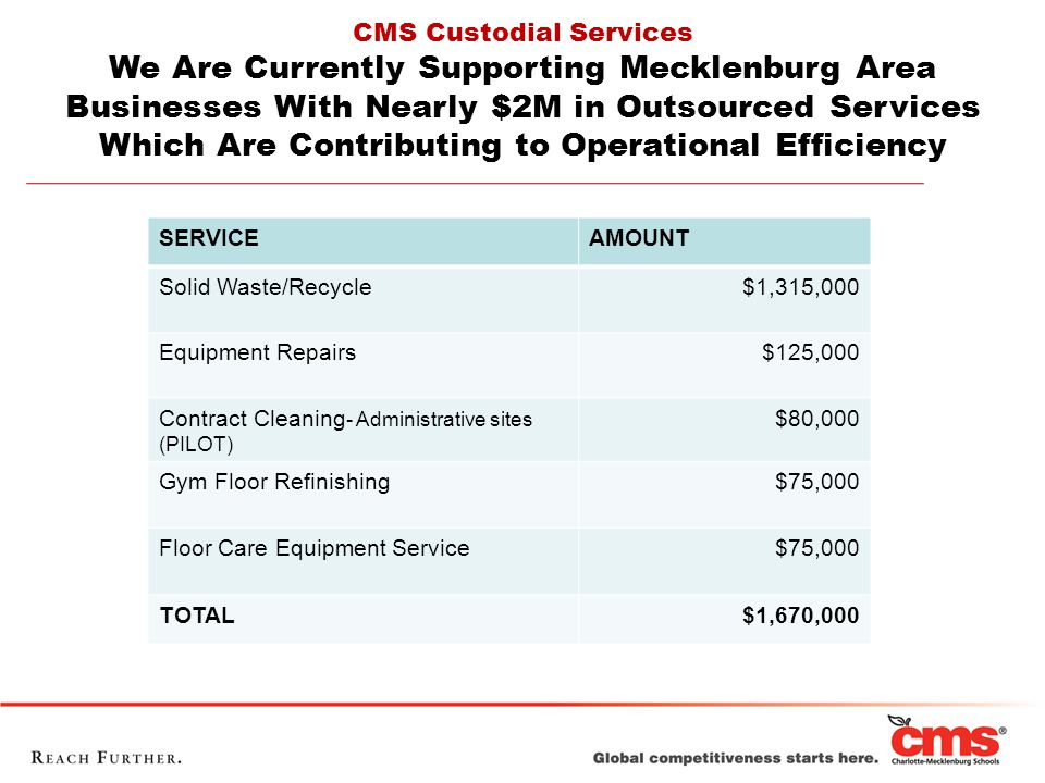 CMS Custodial Services We Are Currently Supporting Mecklenburg Area Businesses With Nearly $2M in Outsourced Services Which Are Contributing to Operational Efficiency SERVICEAMOUNT Solid Waste/Recycle$1,315,000 Equipment Repairs$125,000 Contract Cleaning - Administrative sites (PILOT) $80,000 Gym Floor Refinishing $75,000 Floor Care Equipment Service$75,000 TOTAL$1,670,000