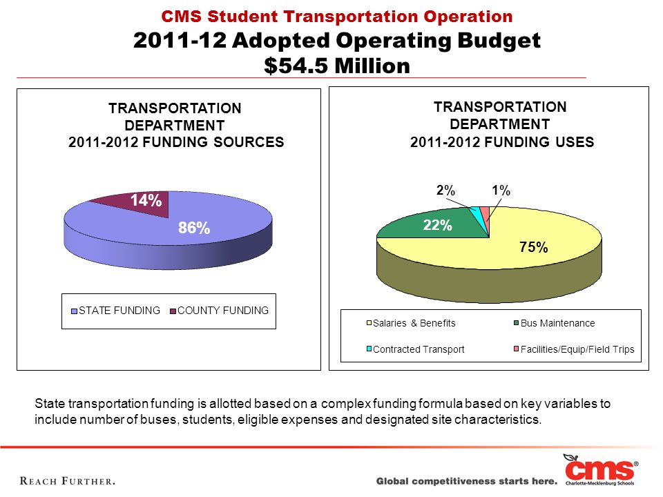 TRANSPORTATION DEPARTMENT 2011-2012 FUNDING USES 2%1% 22% 75% Salaries & BenefitsBus Maintenance Contracted TransportFacilities/Equip/Field Trips State transportation funding is allotted based on a complex funding formula based on key variables to include number of buses, students, eligible expenses and designated site characteristics.