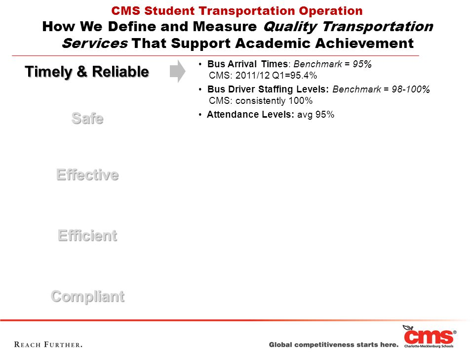 Timely & Reliable SafeEffectiveEfficientCompliant CMS Student Transportation Operation How We Define and Measure Quality Transportation Services That Support Academic Achievement Bus Arrival Times: Benchmark = 95% CMS: 2011/12 Q1=95.4% Bus Driver Staffing Levels: Benchmark = 98-100% CMS: consistently 100% Attendance Levels: avg 95%