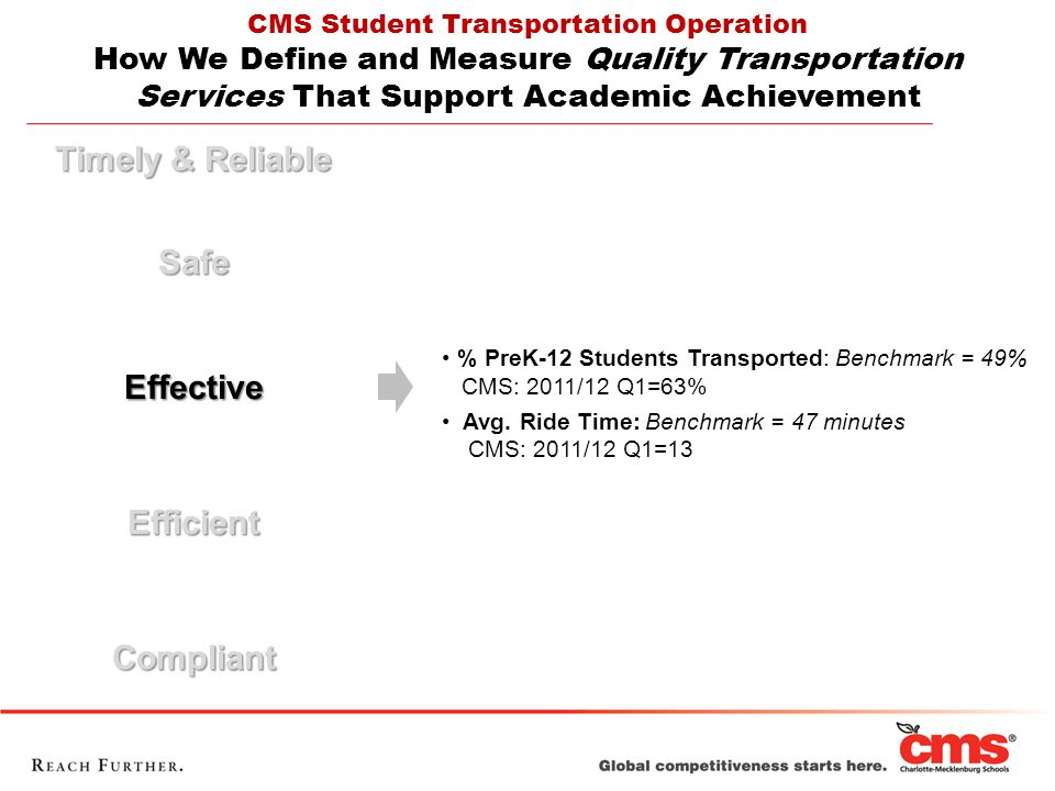 Timely & Reliable SafeEffectiveEfficientCompliant CMS Student Transportation Operation How We Define and Measure Quality Transportation Services That Support Academic Achievement % PreK-12 Students Transported: Benchmark = 49% CMS: 2011/12 Q1=63% Avg.