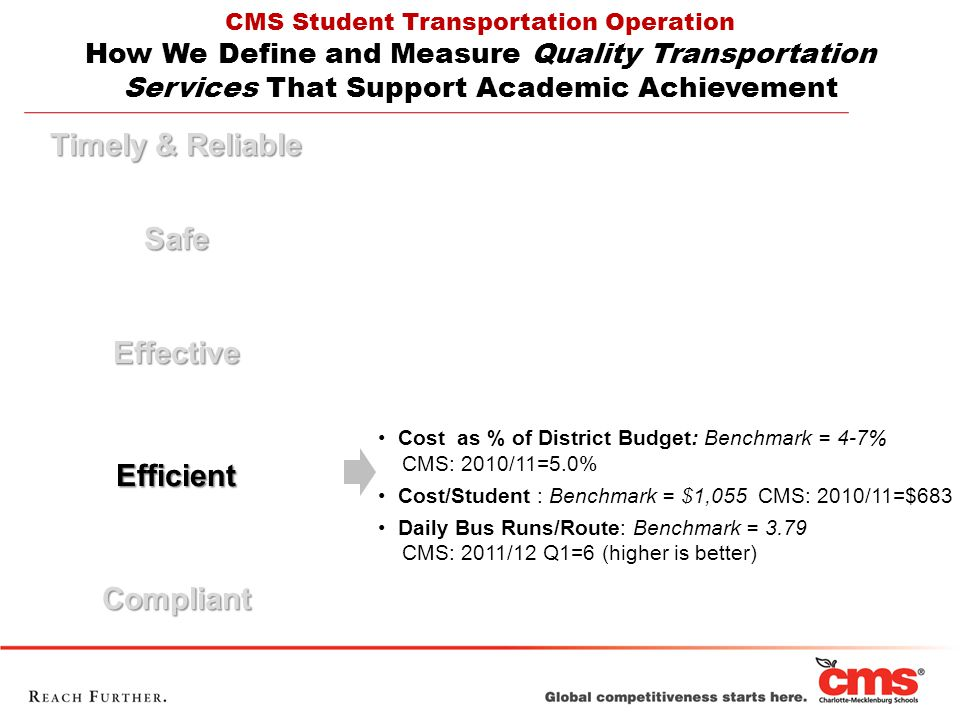 Timely & Reliable SafeEffectiveEfficientCompliant CMS Student Transportation Operation How We Define and Measure Quality Transportation Services That Support Academic Achievement Cost as % of District Budget: Benchmark = 4-7% CMS: 2010/11=5.0% Cost/Student : Benchmark = $1,055 CMS: 2010/11=$683 Daily Bus Runs/Route: Benchmark = 3.79 CMS: 2011/12 Q1=6 (higher is better)