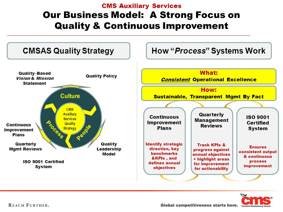 CMS Auxiliary Services Our Business Model: A Strong Focus on Quality & Continuous Improvement Quarterly Management Reviews Track KPIs & progress against annual objectives + highlight areas for improvement for actionability Continuous Improvement Plans Identify strategic direction, key benchmarks &KPIs, and defines annual objectives Ensures consistent output & continuous process improvement ISO 9001 Certified System How: Sustainable, Transparent Mgmt By Fact What: Consistent Operational Excellence CMS Auxiliary Services Quality Strategy Quality–Based Vision & Mission Statement Quality Leadership Model Continuous Improvement Plans Quarterly Mgmt Reviews ISO 9001 Certified System Quality Policy CMSAS Quality StrategyHow Process Systems Work