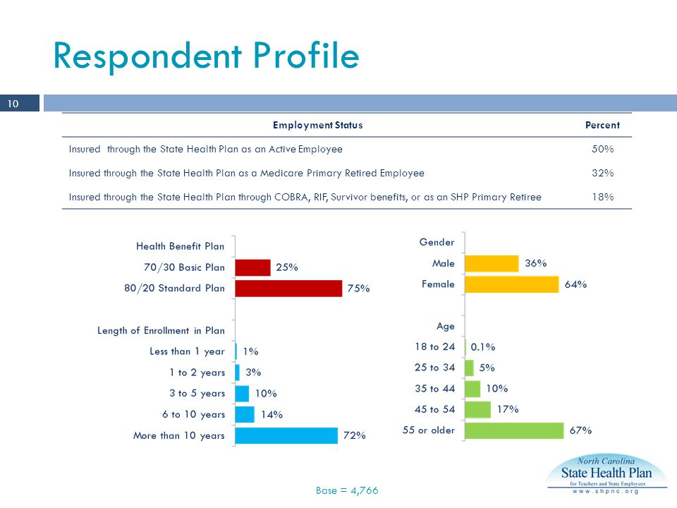 Respondent Profile Base = 4, Employment StatusPercent Insured through the State Health Plan as an Active Employee50% Insured through the State Health Plan as a Medicare Primary Retired Employee32% Insured through the State Health Plan through COBRA, RIF, Survivor benefits, or as an SHP Primary Retiree18%