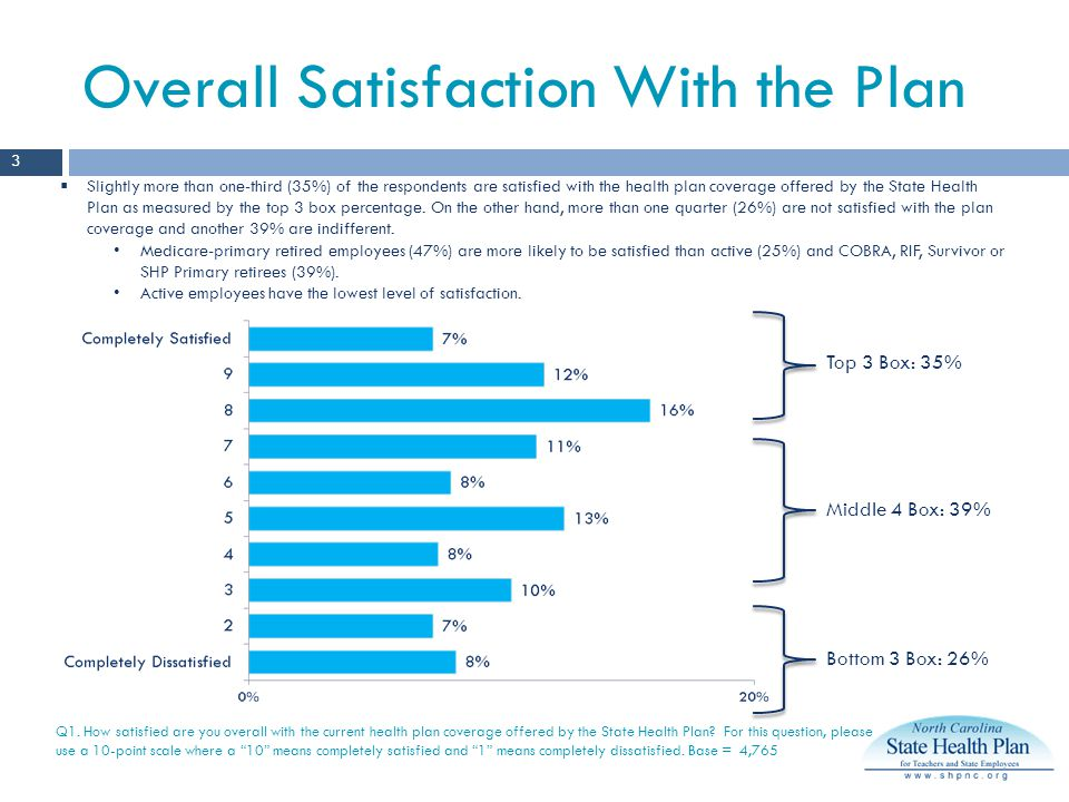 Overall Satisfaction With the Plan Q1.