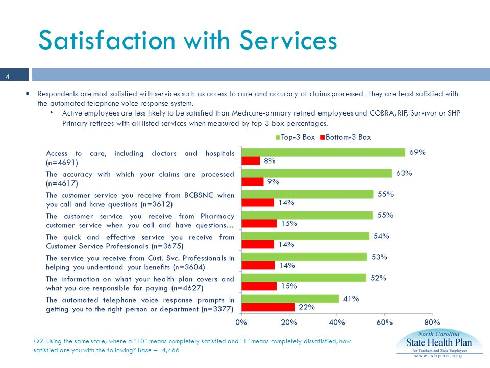 Satisfaction with Services Q2.