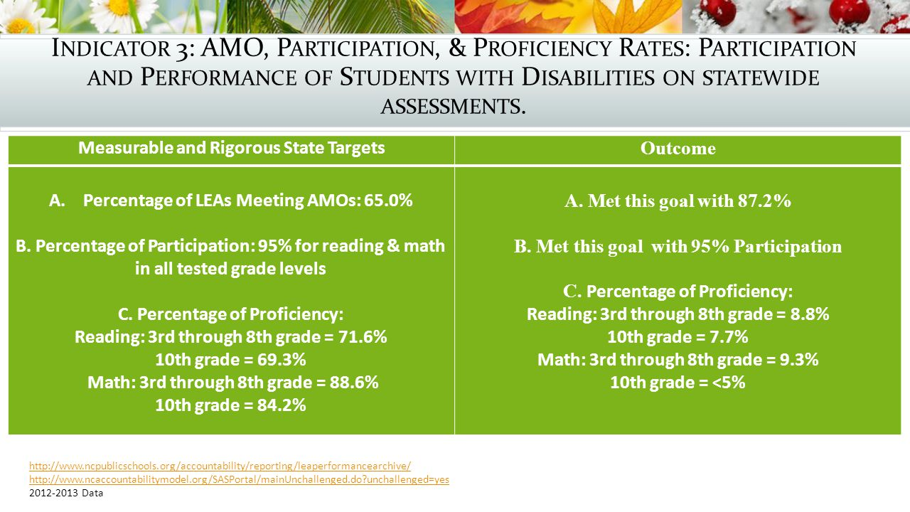 I NDICATOR 3: AMO, P ARTICIPATION, & P ROFICIENCY R ATES : P ARTICIPATION AND P ERFORMANCE OF S TUDENTS WITH D ISABILITIES ON STATEWIDE ASSESSMENTS.